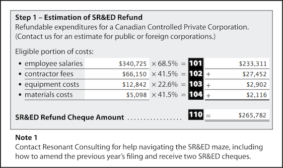 Example estimate of a SR&ED refund for a 10-15 member team performing typical development work.